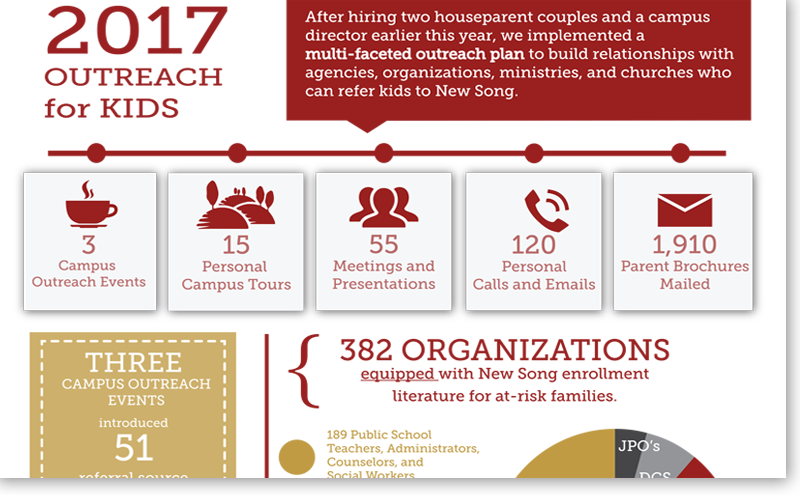 Outreach Efforts for Kids in 2017 - Infograph